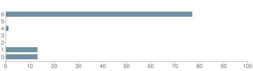 Chart?cht=bhs&chs=500x140&chbh=10&chco=6f92a3&chxt=x,y&chd=t:77,0,1,0,0,13,13&chm=t+77%,333333,0,0,10|t+0%,333333,0,1,10|t+1%,333333,0,2,10|t+0%,333333,0,3,10|t+0%,333333,0,4,10|t+13%,333333,0,5,10|t+13%,333333,0,6,10&chxl=1:|other|indian|hawaiian|asian|hispanic|black|white